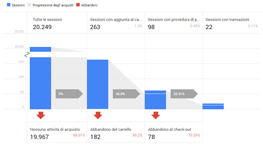 E-Commerce avanzato di Google Analytics (Enhanced e-commerce)