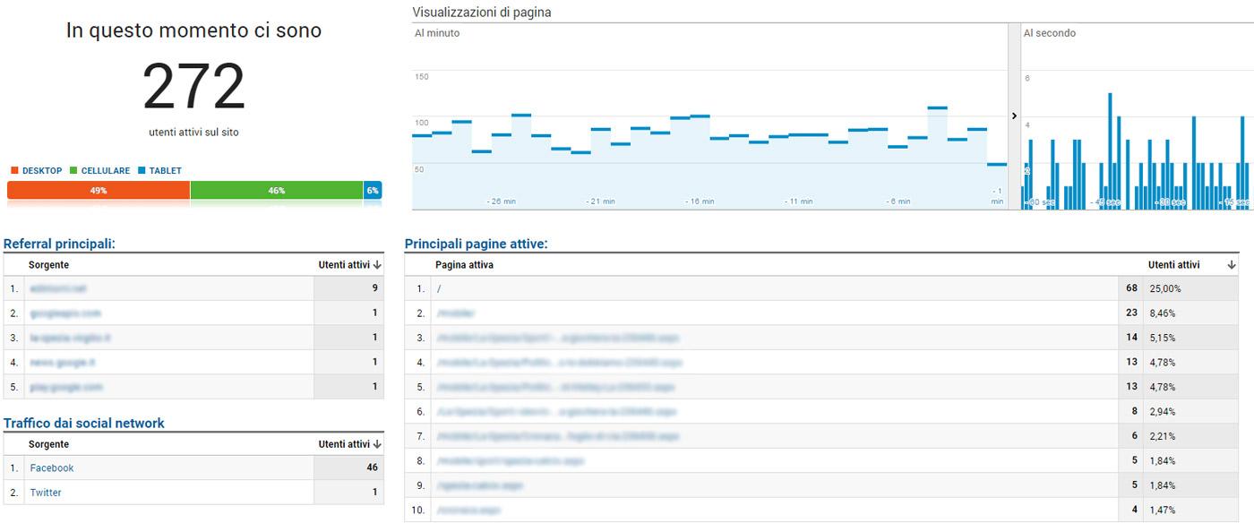 Le statistiche in tempo reale (real time) di Google Analtics