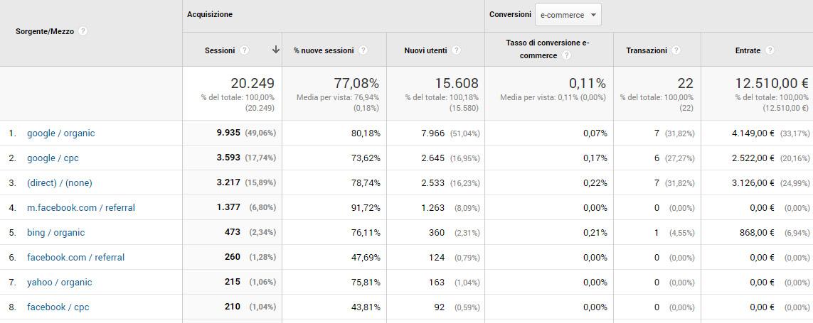 Canali di acquisizione del traffico su Google Analytics