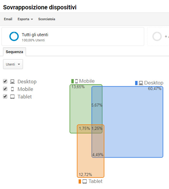 Google Analytics Universal report Cross-Device UserID