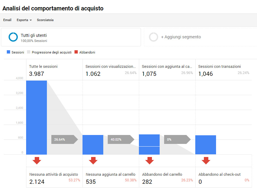 E-Commerce avanzato in Google Analytics Universal