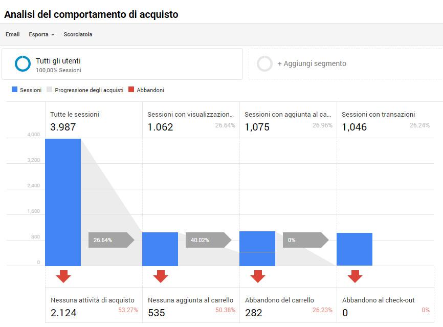 E-Commerce avanzato in Google Analytics Universal
