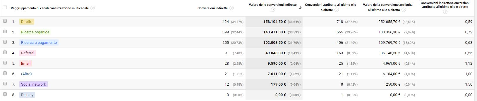 Report Conversioni > Conversioni indirette Google Analytics