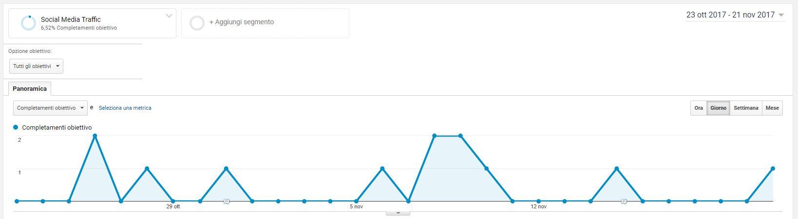 Report Conversioni obiettivi Google Analytics