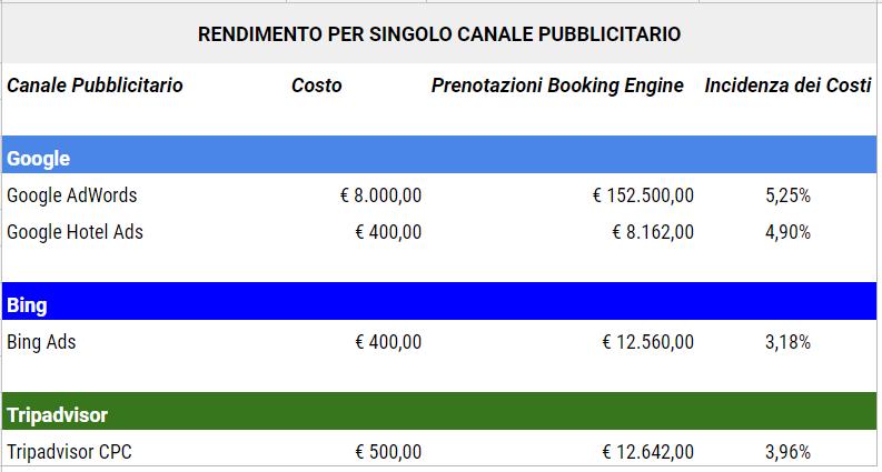 Tabella confronto costi ricavi pubblicitari