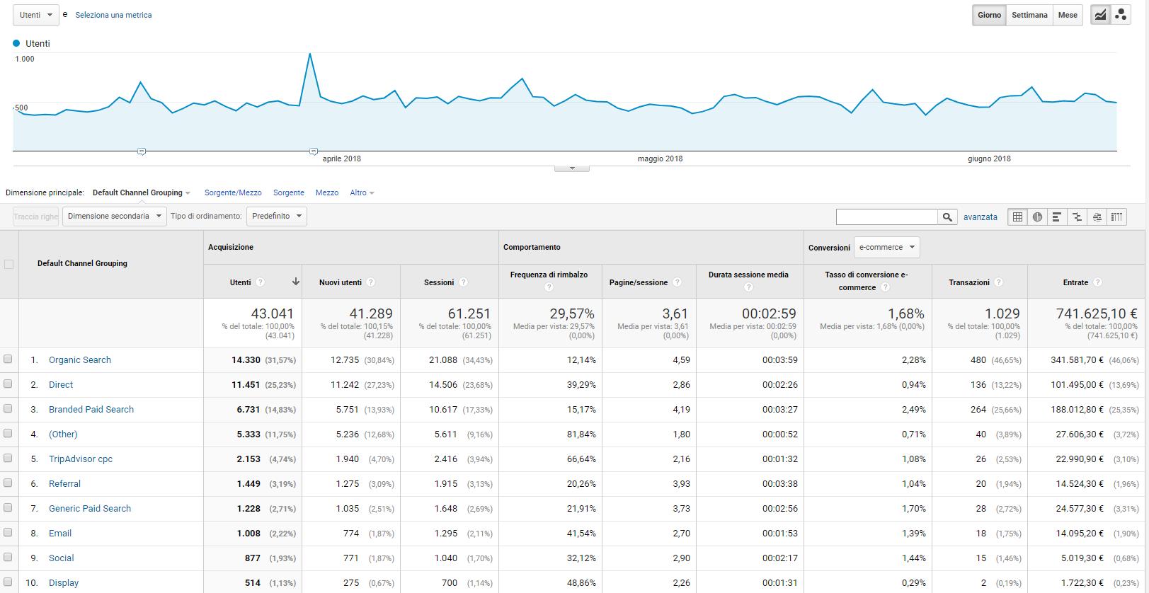 Canali di traffico - Rapporto Google Analytics