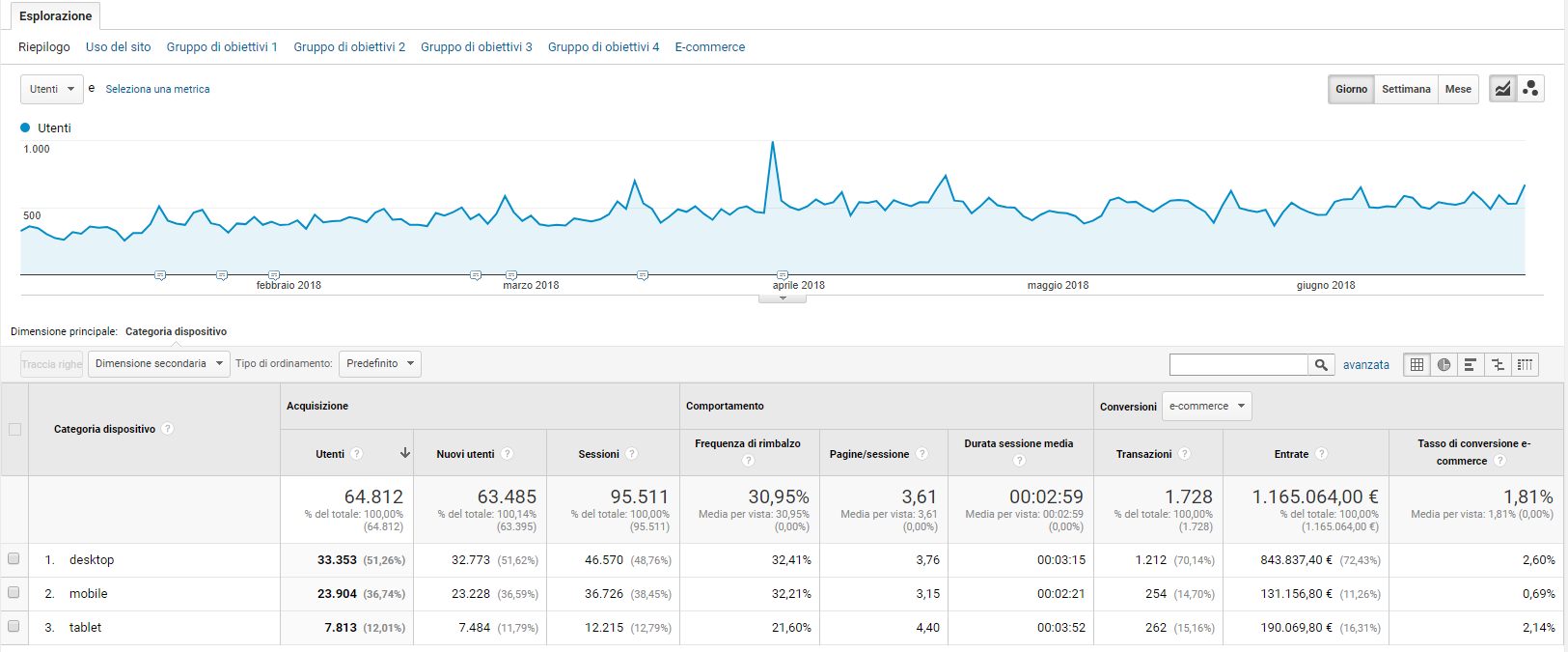 Dispositivo mobile - Rapporto Google Analytics
