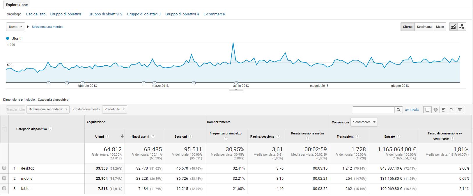 Dispositivo mobile - Rapporto Google Analytics