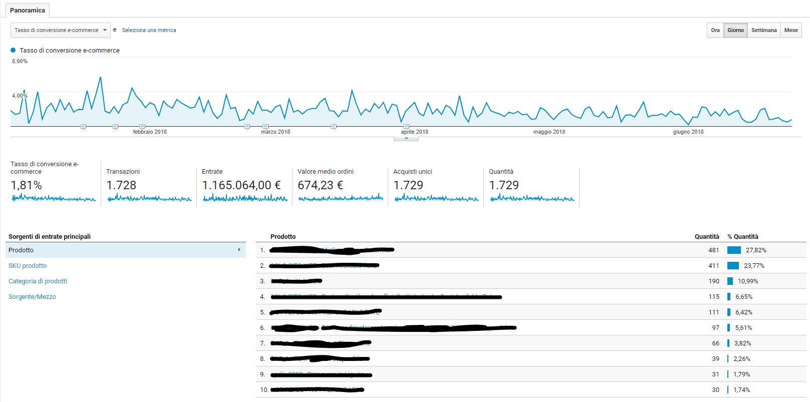 E-commerce - Rapporto Google Analytics