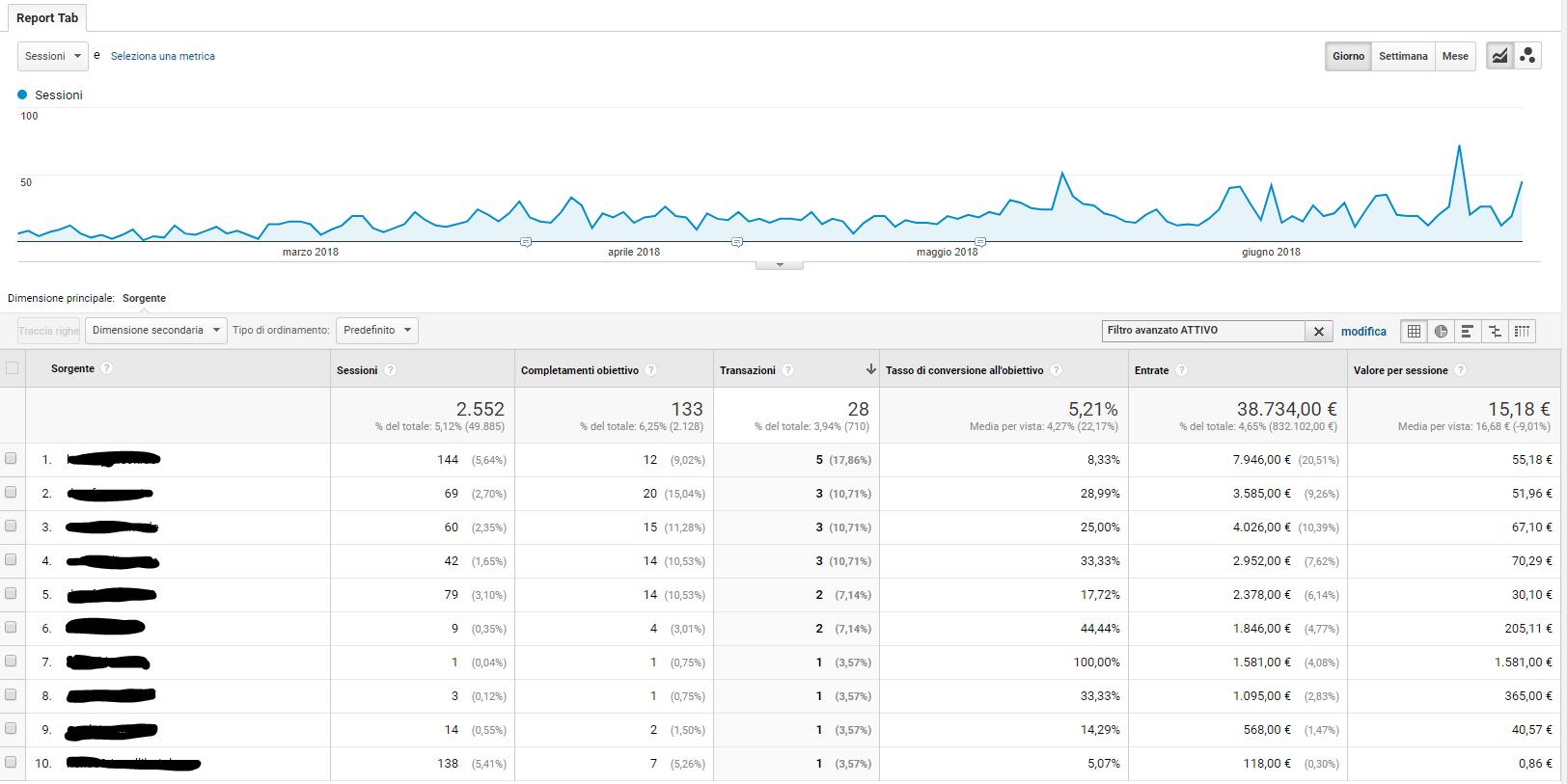 Dati dei siti esterni - Rapporto personalizzato