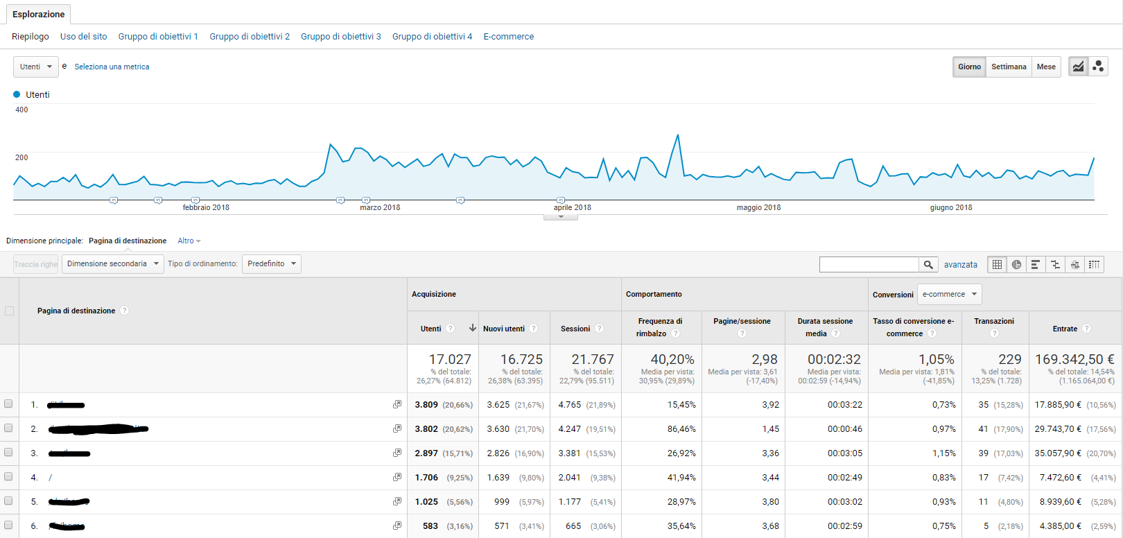 Traffico diretto - Rapporto Google Analytics