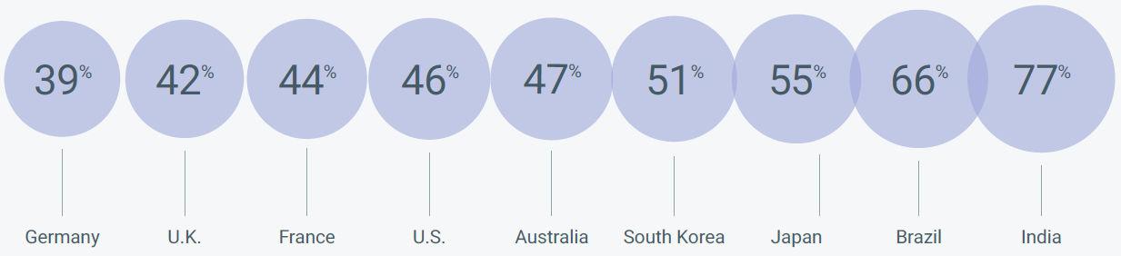 Statistiche prenotazione facile da smartphone