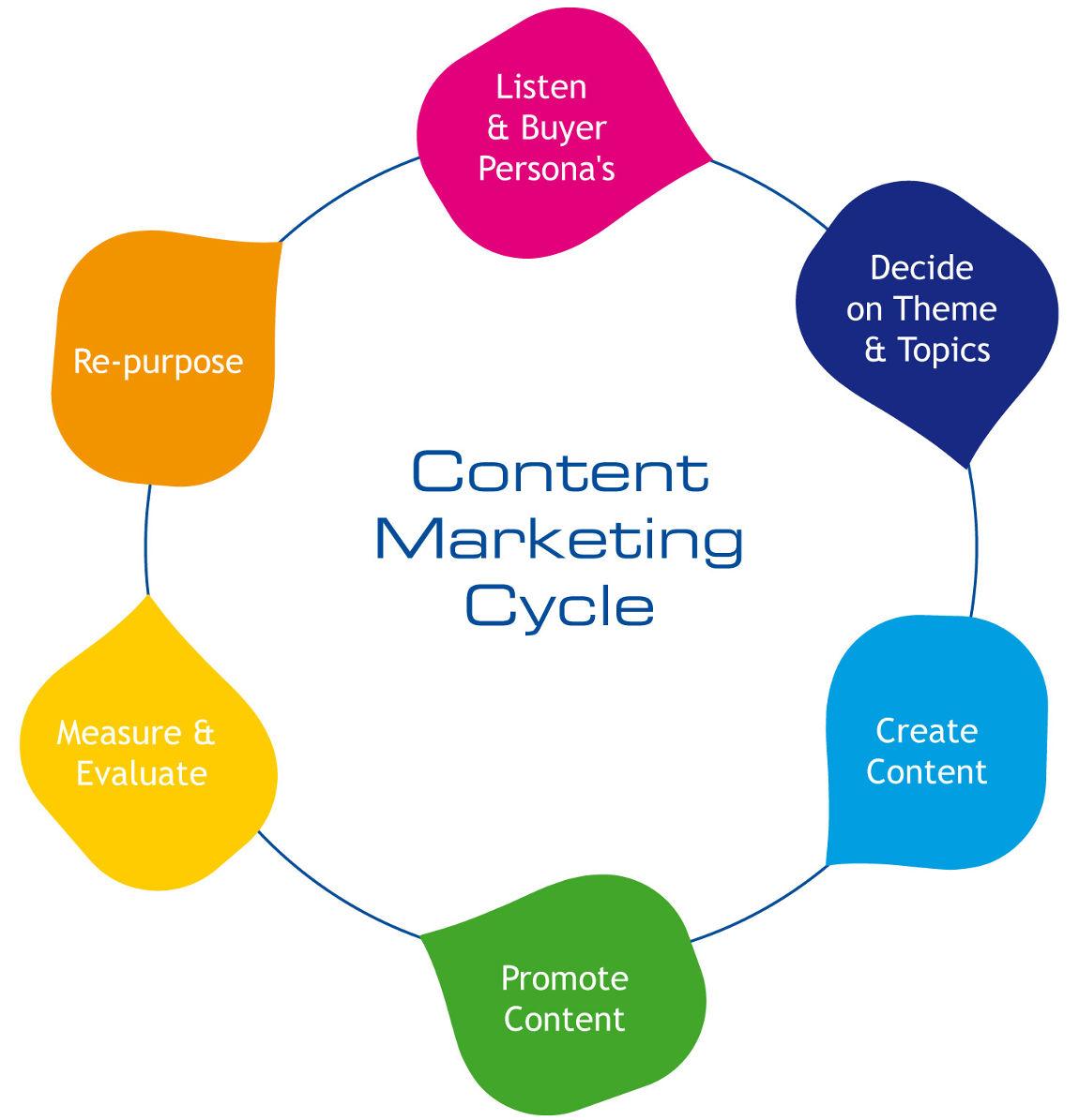Ciclo di vita del Content Marketing