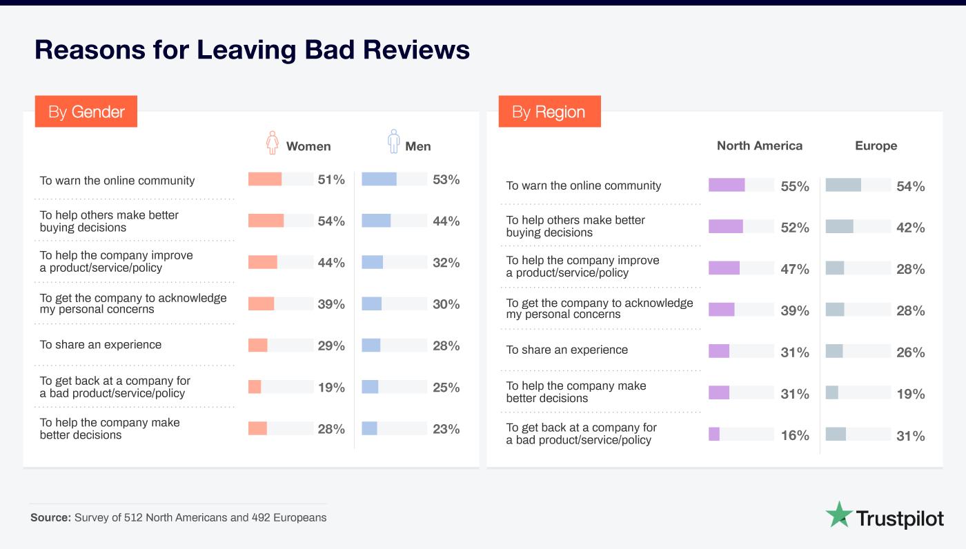Le ragioni per le quali vengono lasciate recensioni negative