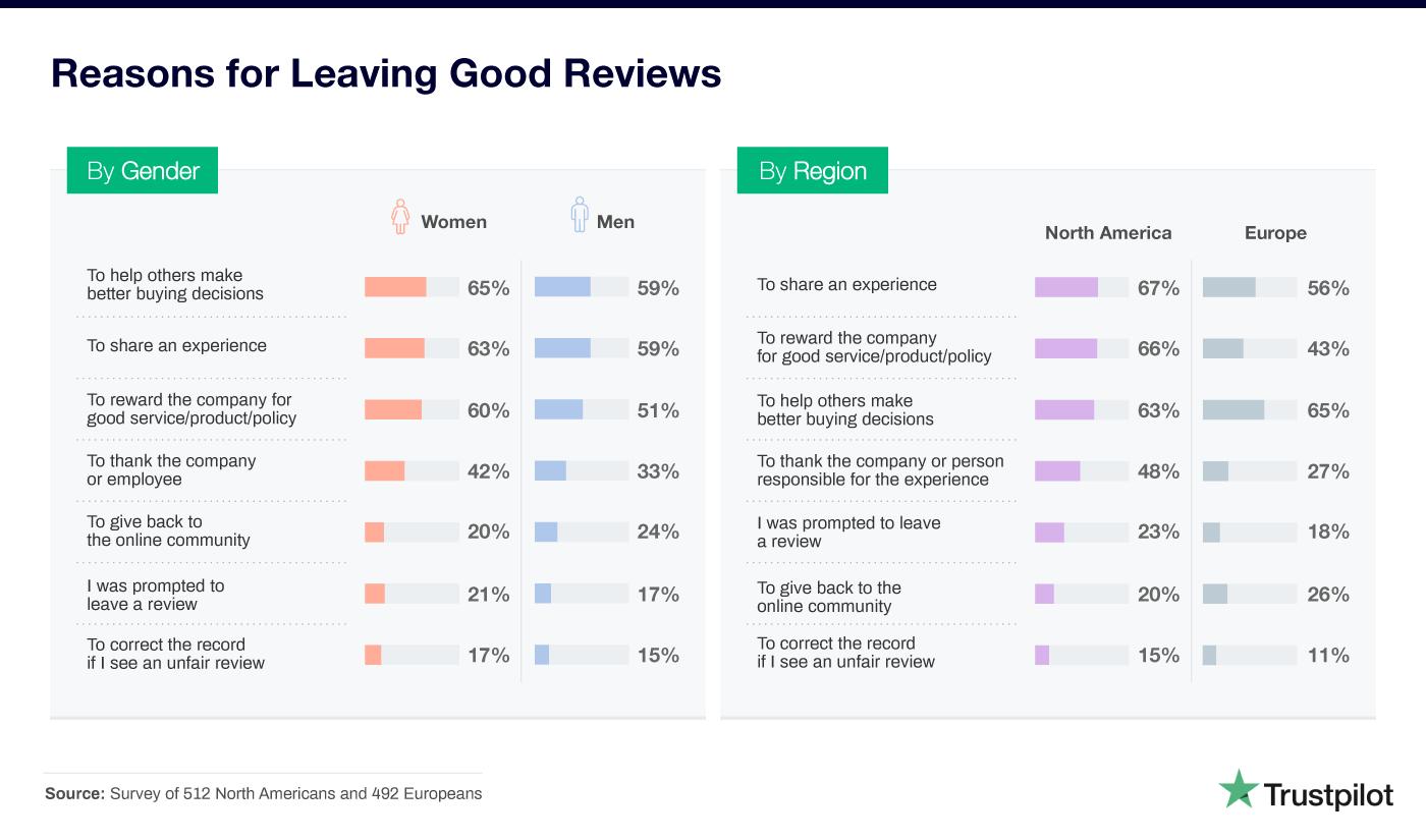 Le ragioni per le quali vengono lasciate recensioni positive