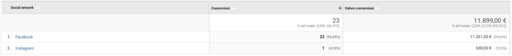 Transazioni social network Google Analytics