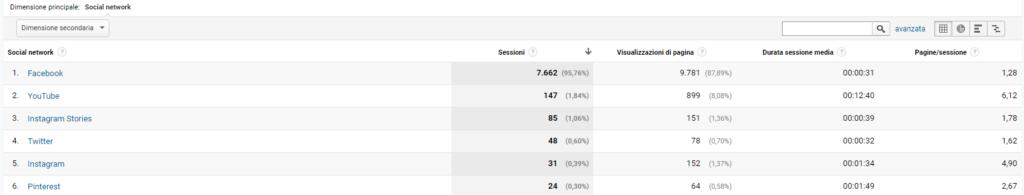 Google Analytics rendimento social newtwork