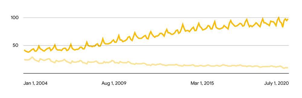 Trend di ricerca Migliore vs Economico