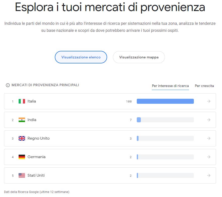 Google Hotel Insights - Mercati e nazioni